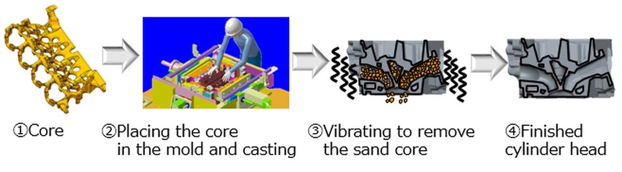 Toyota-Zylinderköpfe: Wasserglas statt Sand und Klebstoff