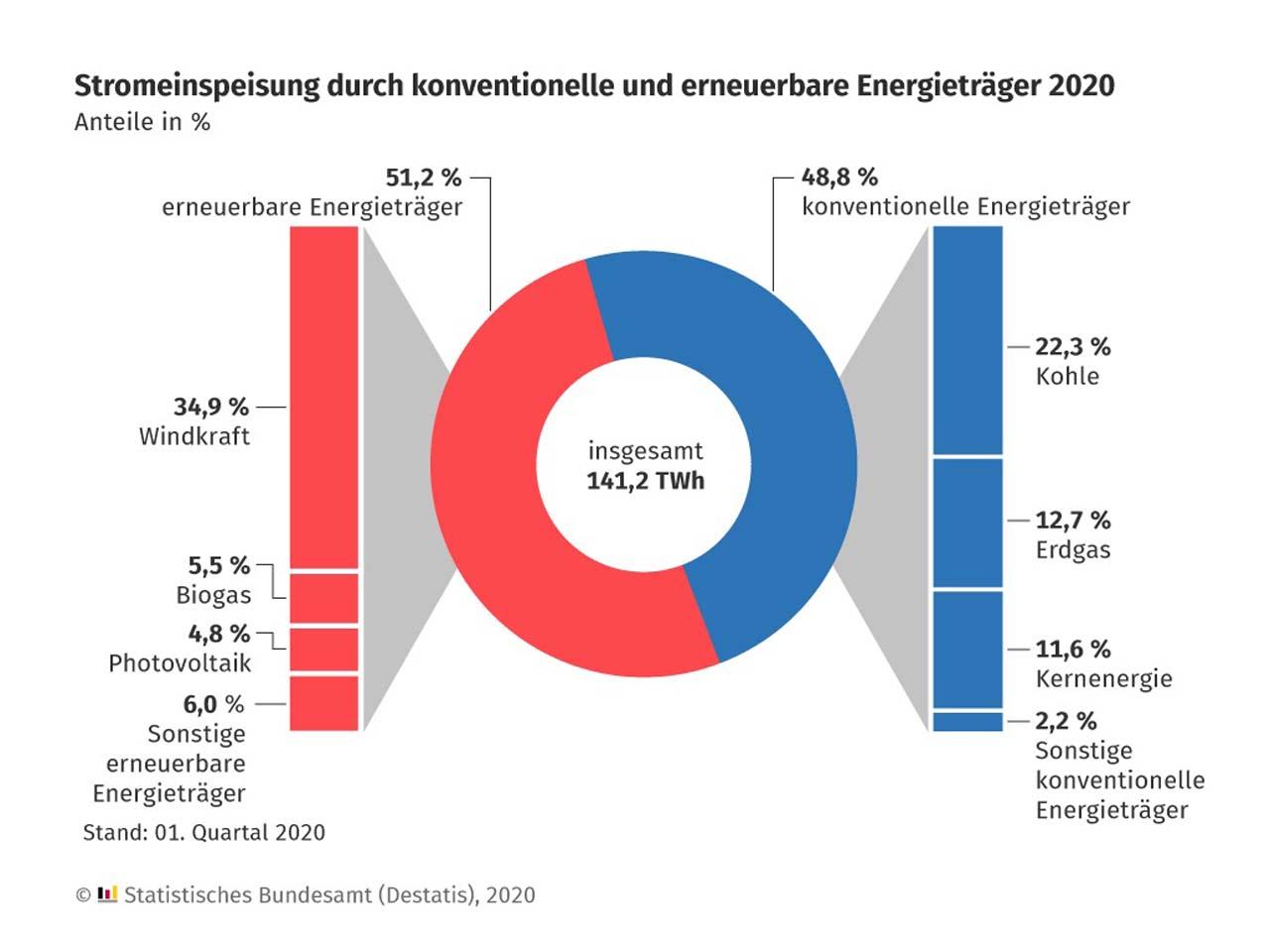 Energie: Grünstrom-Anteil über 50 Prozent