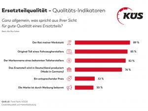 KÜS Trend-Tacho: Ersatzteilwahl wird Werkstätten überlassen
