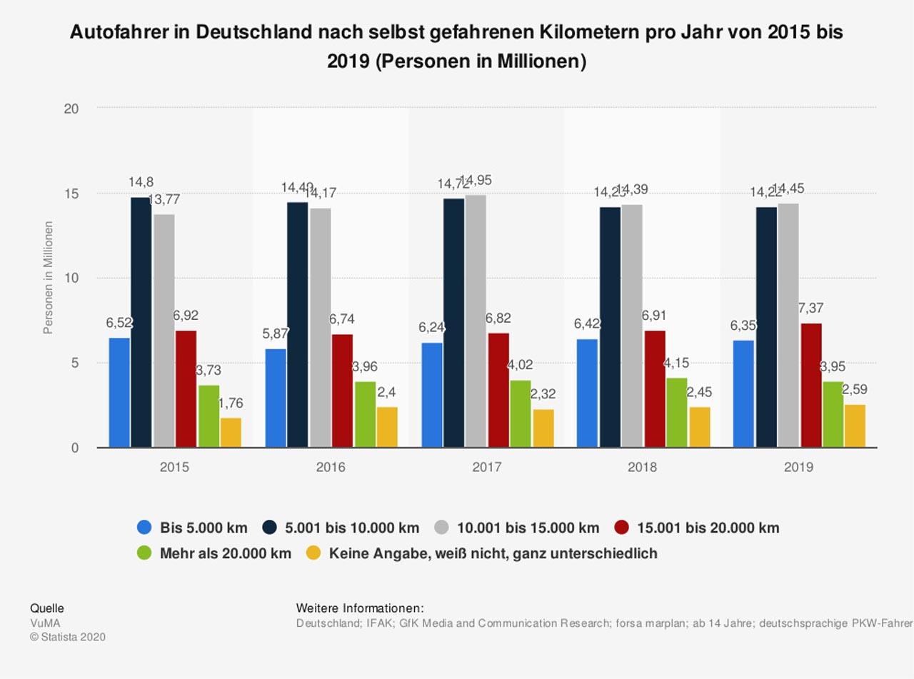 Autos in Deutschland: Vielfahrer in der Minderheit