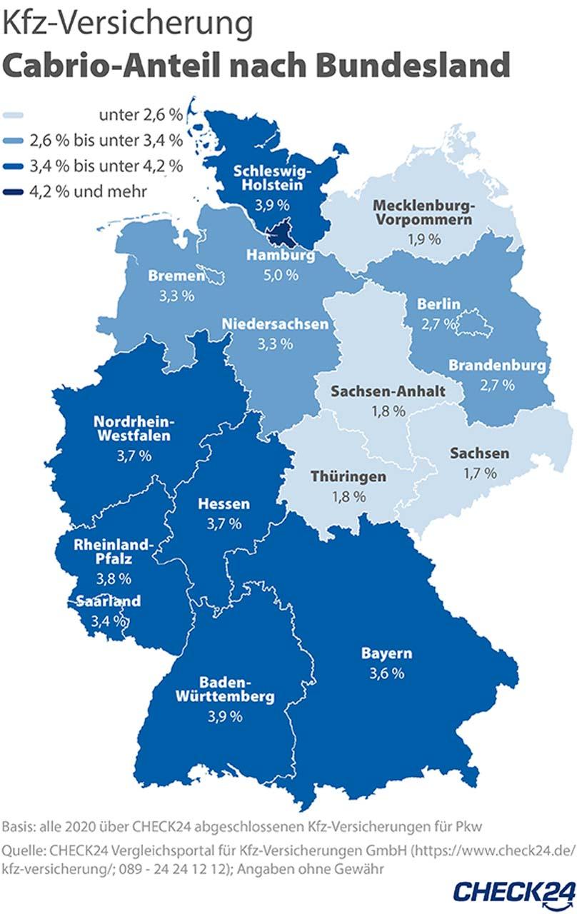 Mobilität in Deutschland: Hamburg ist Cabrio-Hochburg