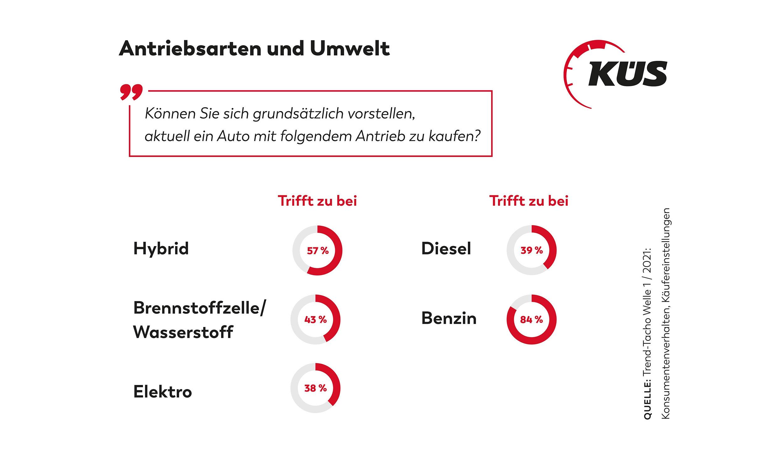 KÜS: Akzeptanz für alternative Antriebe steigt