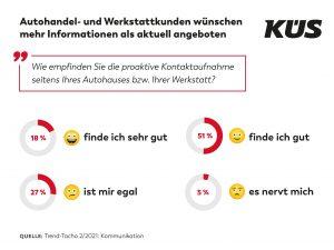 KÜS Trend-Tacho: Autohandel- und Werkstattkunden wünschen mehr Informationen als aktuell angeboten