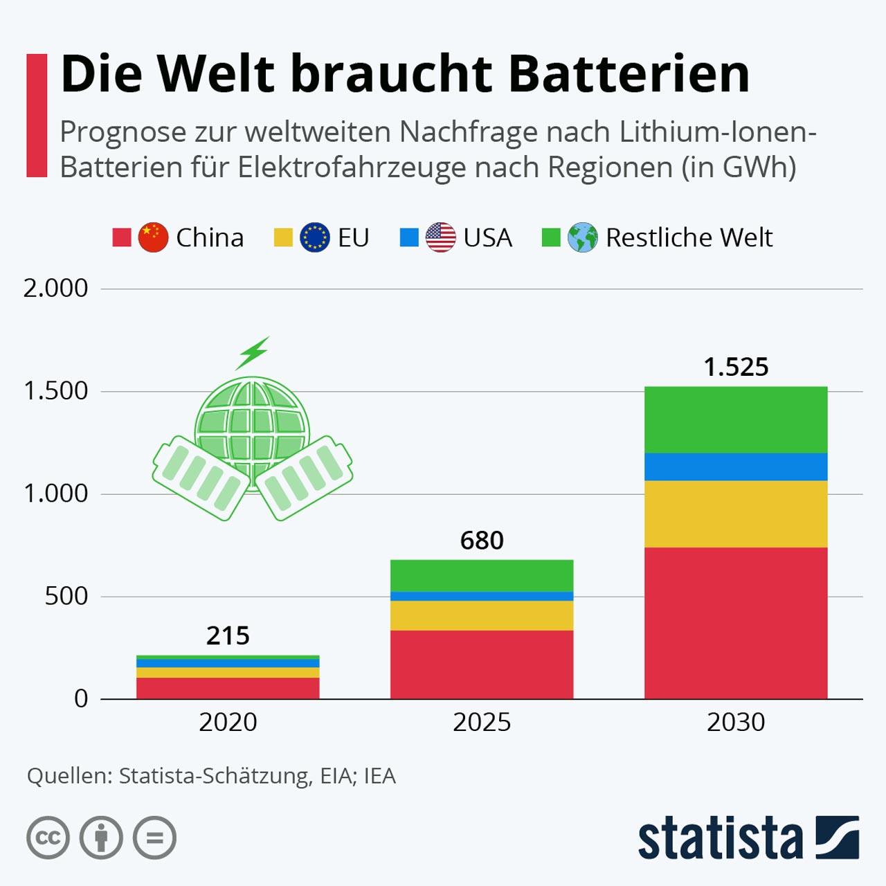 E-Mobilität: Entwicklung des Batteriebedarfs