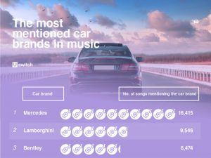 Automarken in Liedtexten: Mercedes führt
