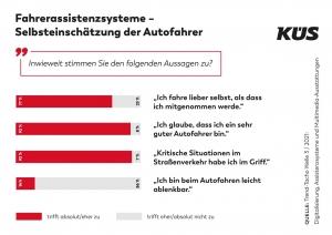 KÜS Trend-Tacho: Deutsche halten sich für ausgezeichnete Autofahrer