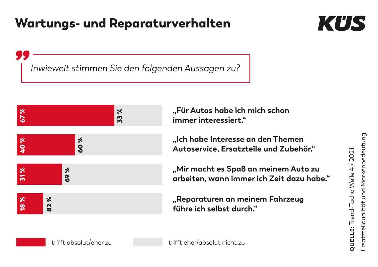 KÜS Trend-Tacho: Die Marke und der Rat der Werkstatt entscheiden den Ersatzteilkauf